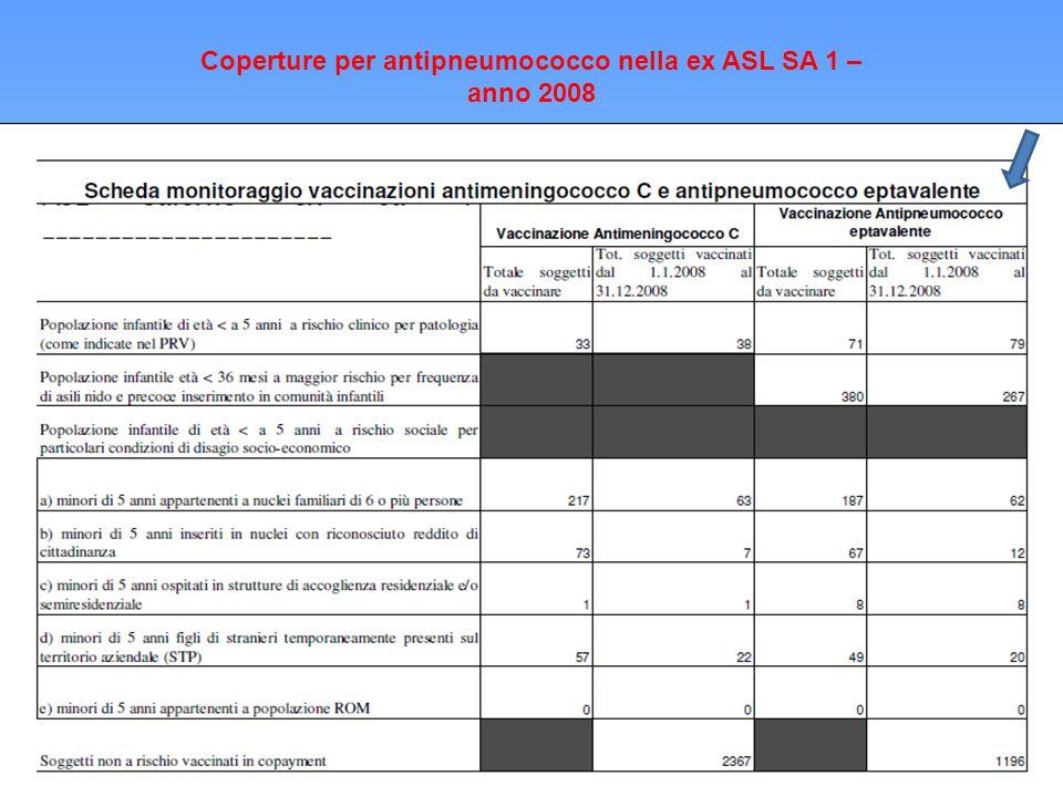 Coperture per antipneumococco nella ex ASL SA 1 – anno 2008