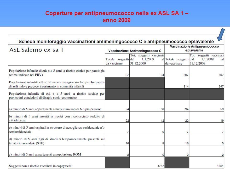 Coperture per antipneumococco nella ex ASL SA 1 – anno 2009