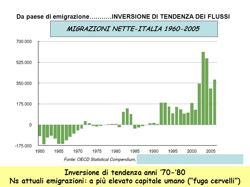 Inversione di tendenza anni '70-'80