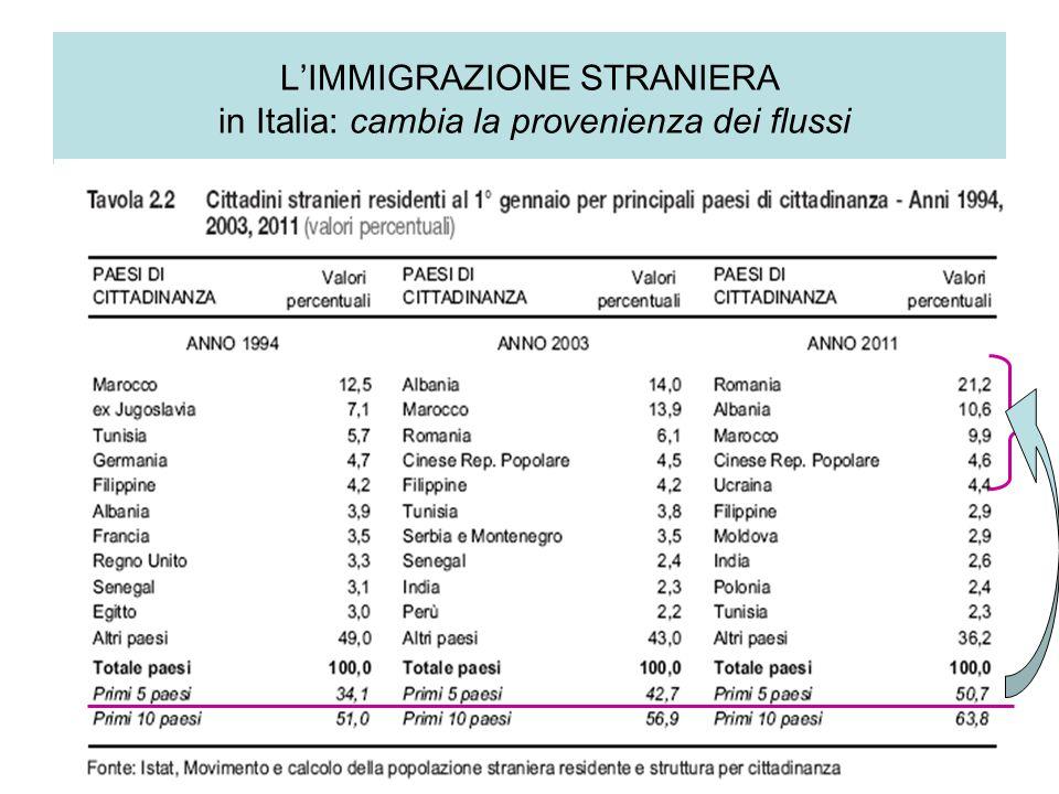 L'IMMIGRAZIONE STRANIERA in Italia: cambia la provenienza dei flussi