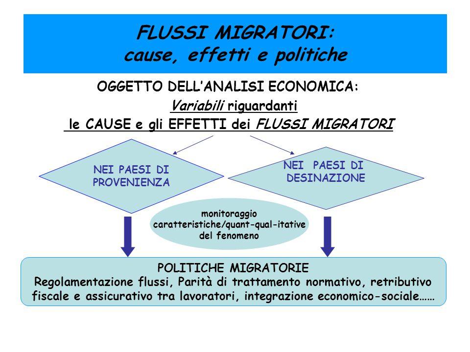 FLUSSI MIGRATORI: cause, effetti e politiche