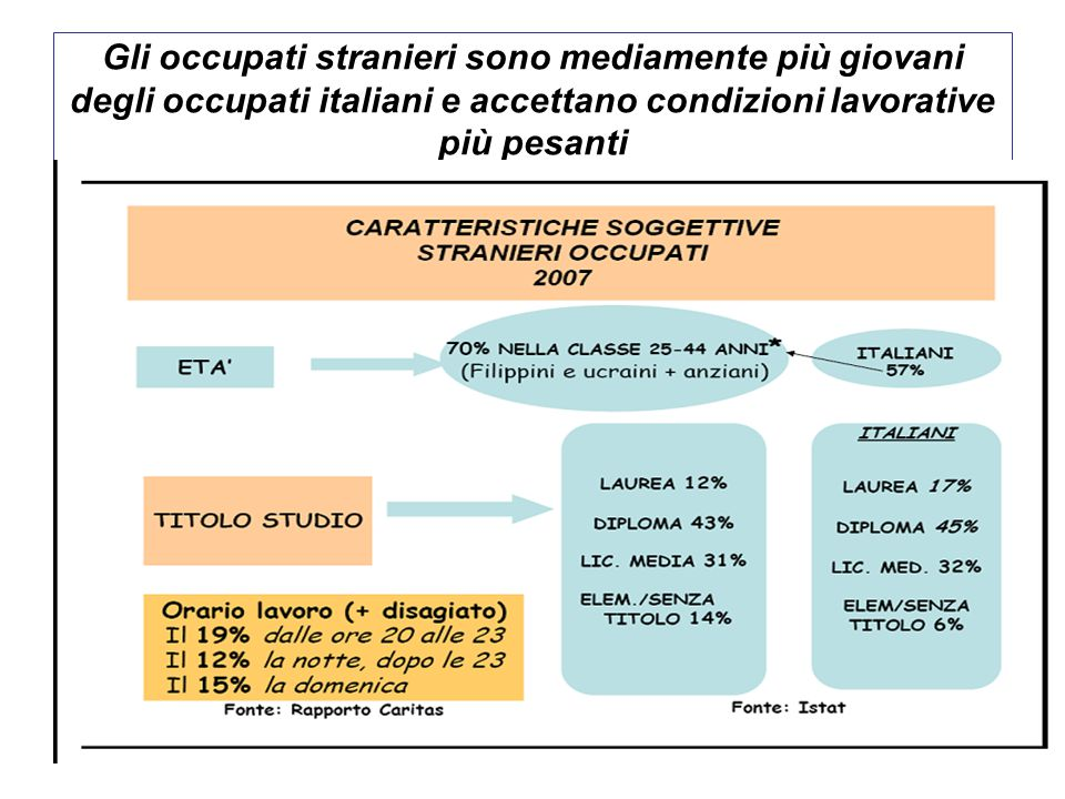Gli occupati stranieri sono mediamente più giovani degli occupati italiani e accettano condizioni lavorative più pesanti