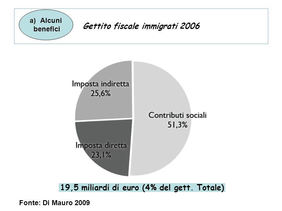 Gettito fiscale immigrati 2006