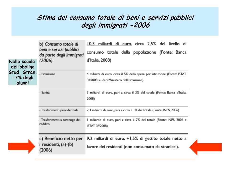 Stima del consumo totale di beni e servizi pubblici degli immigrati -2006