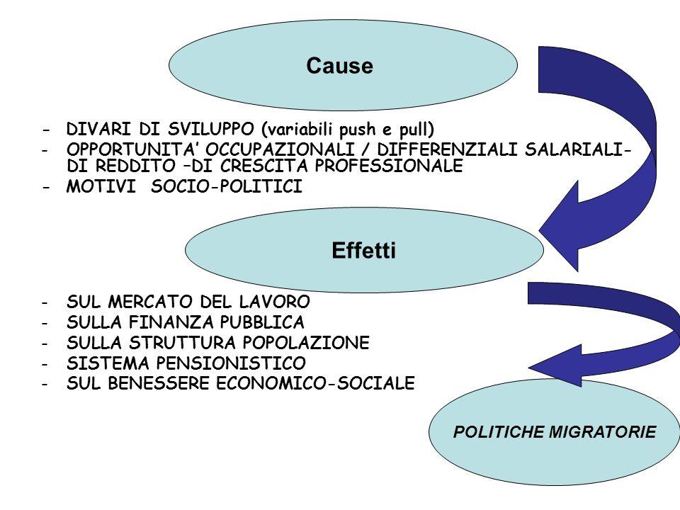 Cause Effetti - DIVARI DI SVILUPPO (variabili push e pull)