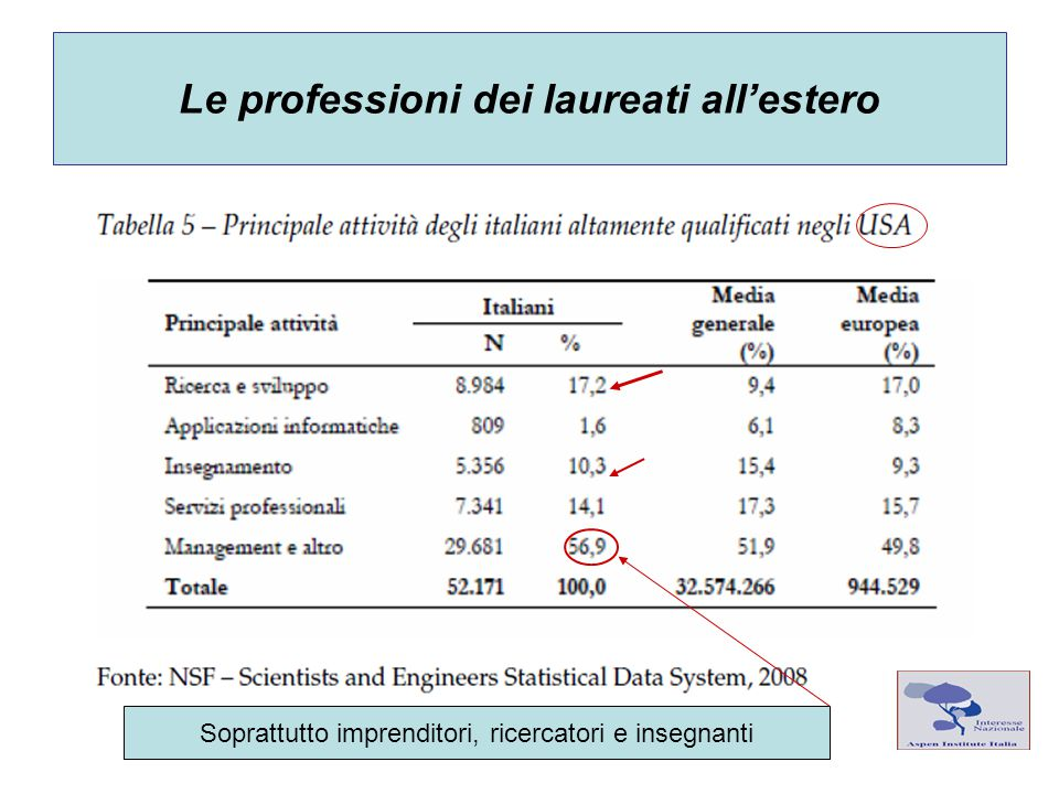 Le professioni dei laureati all'estero