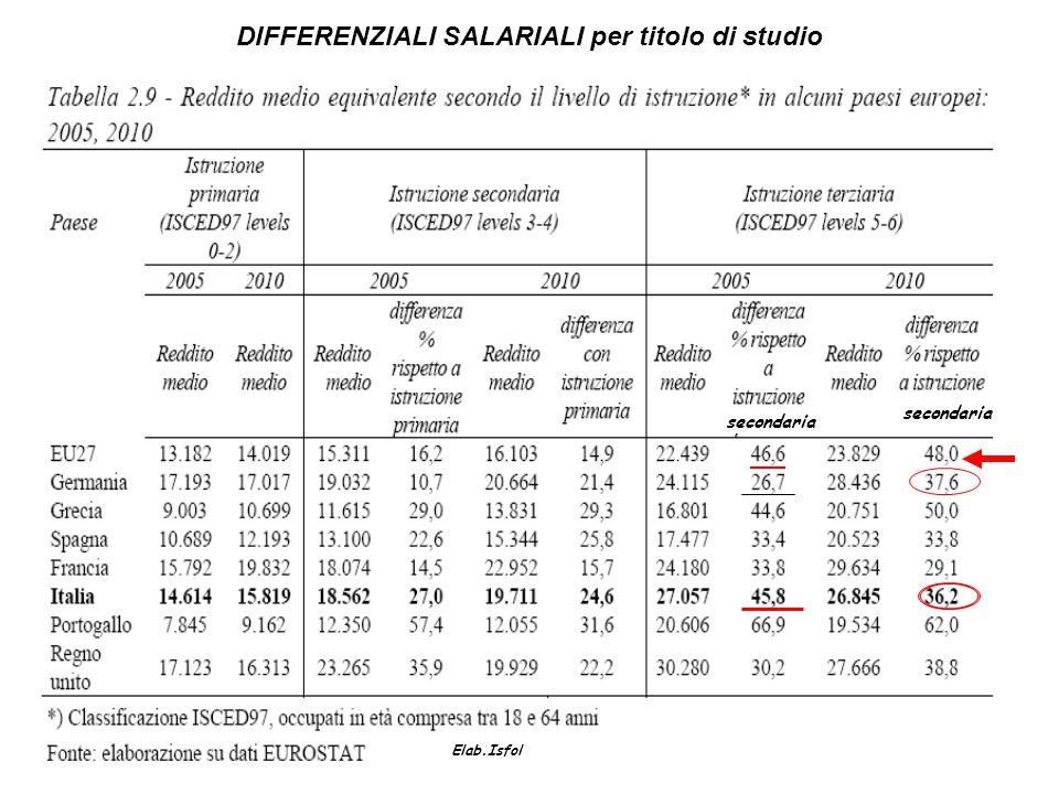 DIFFERENZIALI SALARIALI per titolo di studio