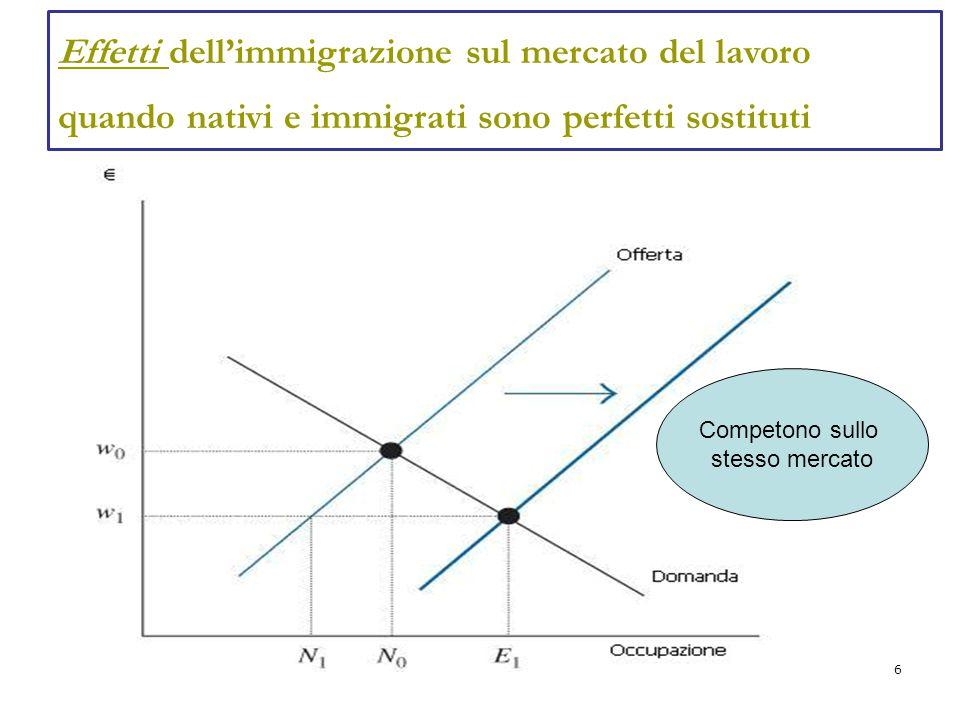 Effetti dell'immigrazione sul mercato del lavoro quando nativi e immigrati sono perfetti sostituti