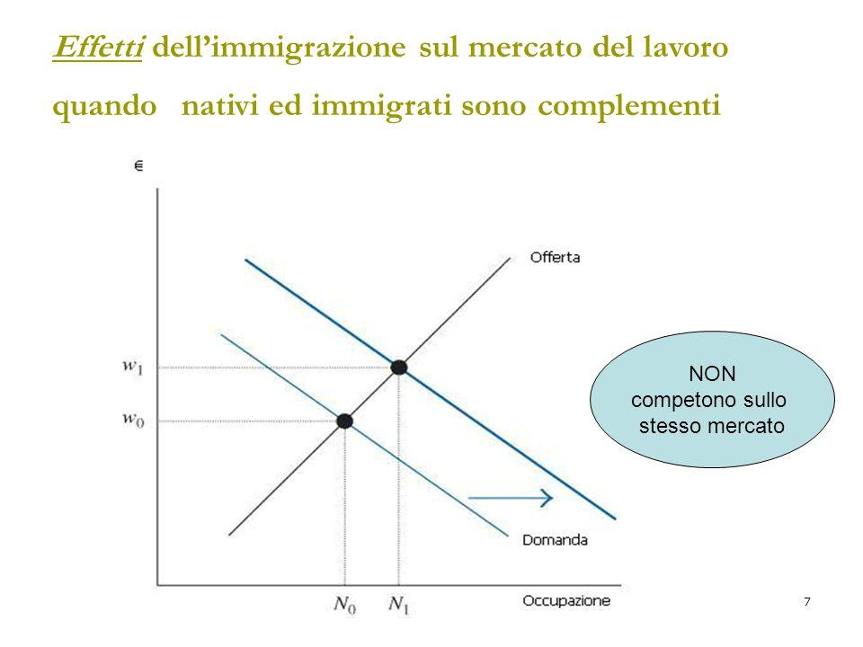 Effetti dell'immigrazione sul mercato del lavoro