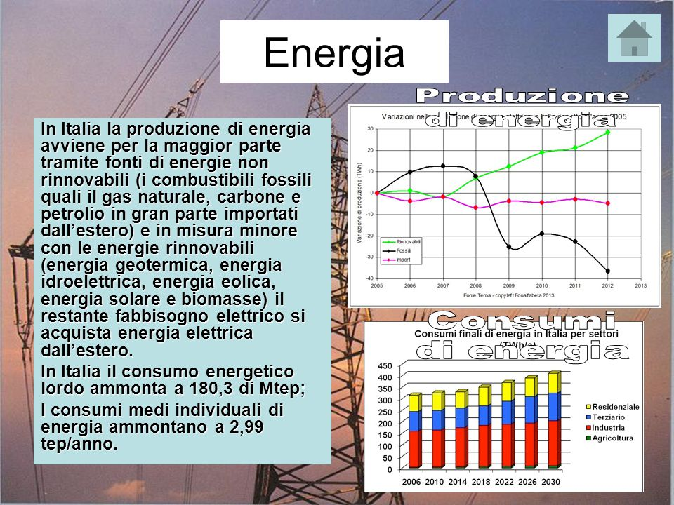 Energia Produzione. di energia. Consumi.