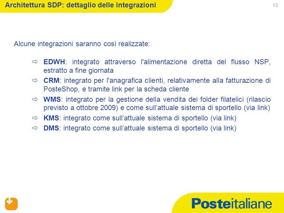 Architettura SDP: dettaglio delle integrazioni