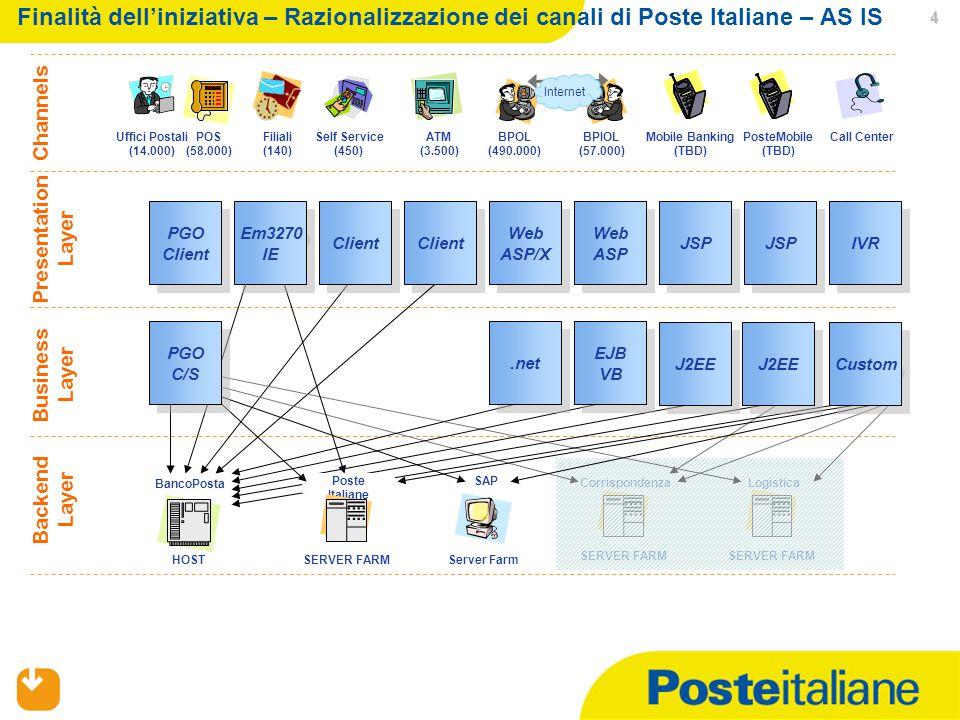 Finalità dell'iniziativa – Razionalizzazione dei canali di Poste Italiane – AS IS