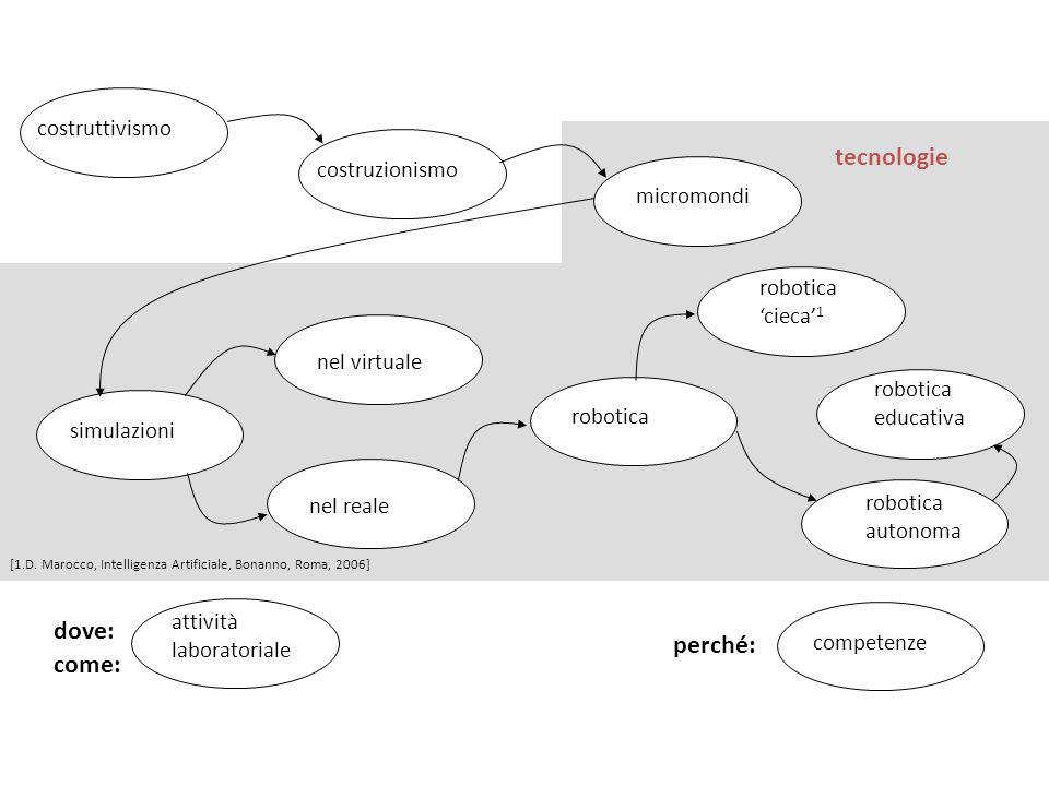 tecnologie dove: perché: come: costruttivismo costruzionismo