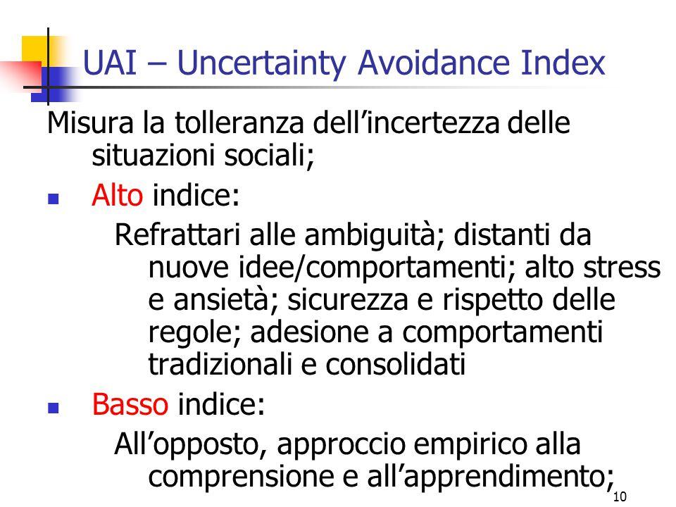 UAI – Uncertainty Avoidance Index