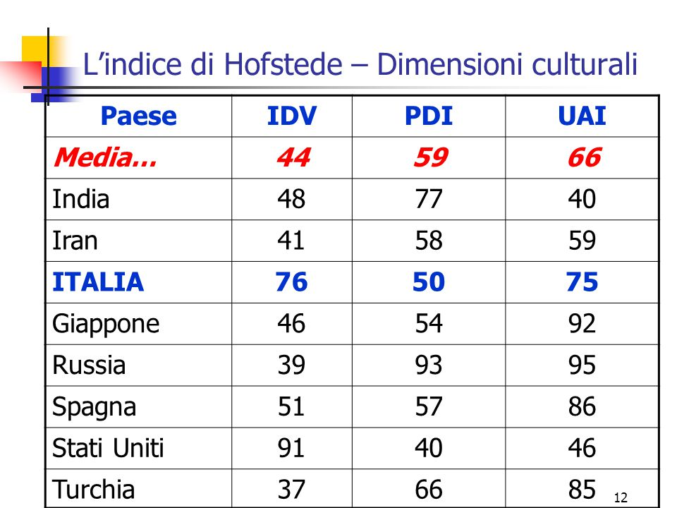 L'indice di Hofstede – Dimensioni culturali