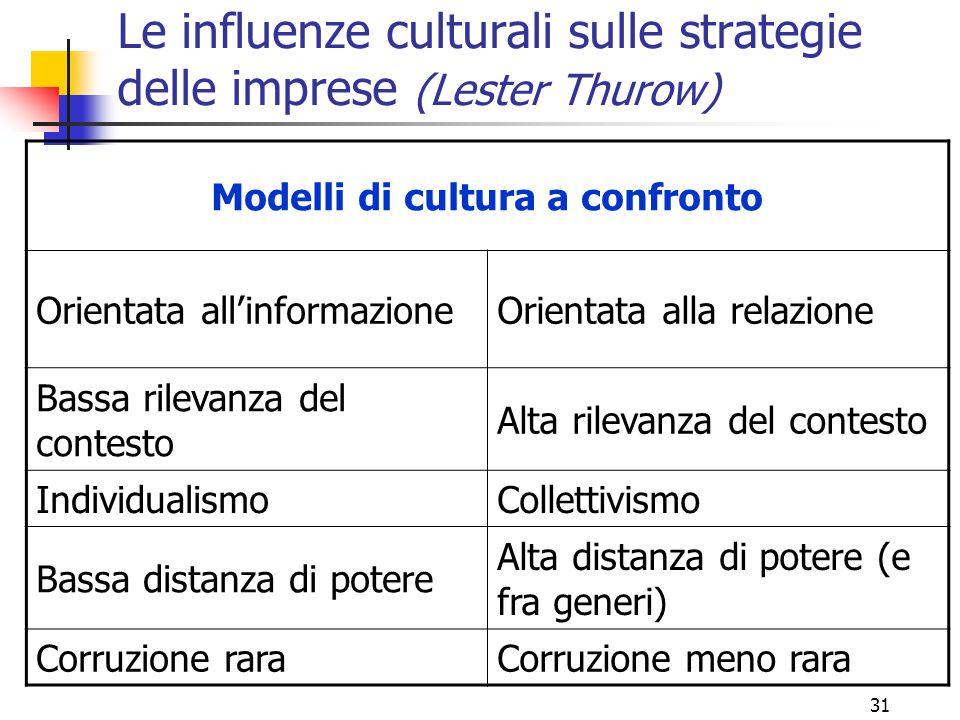 Le influenze culturali sulle strategie delle imprese (Lester Thurow)
