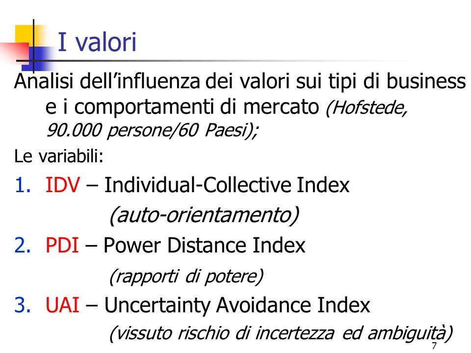 I valori Analisi dell'influenza dei valori sui tipi di business e i comportamenti di mercato (Hofstede, 90.000 persone/60 Paesi);