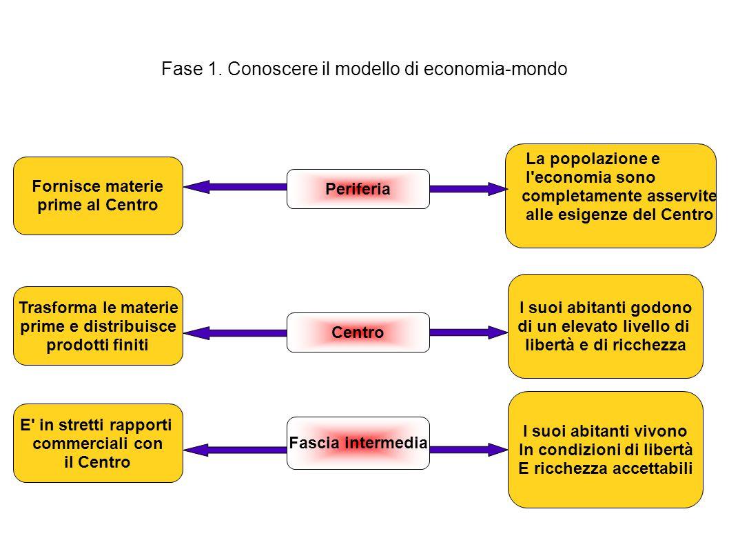 Fase 1. Conoscere il modello di economia-mondo
