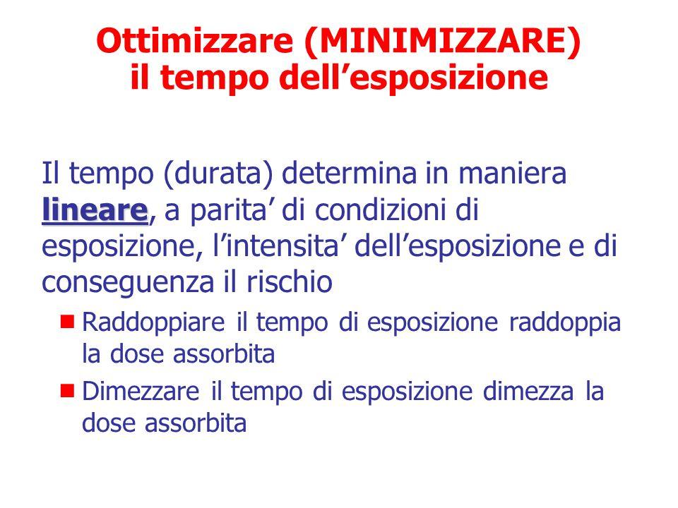 Ottimizzare (MINIMIZZARE) il tempo dell'esposizione