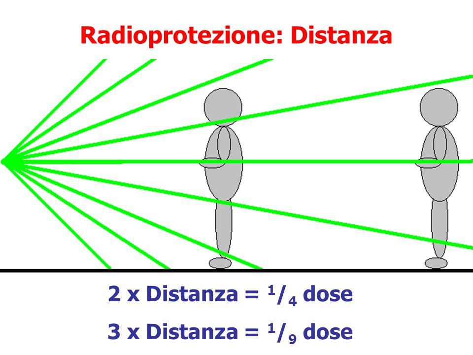 Radioprotezione: Distanza