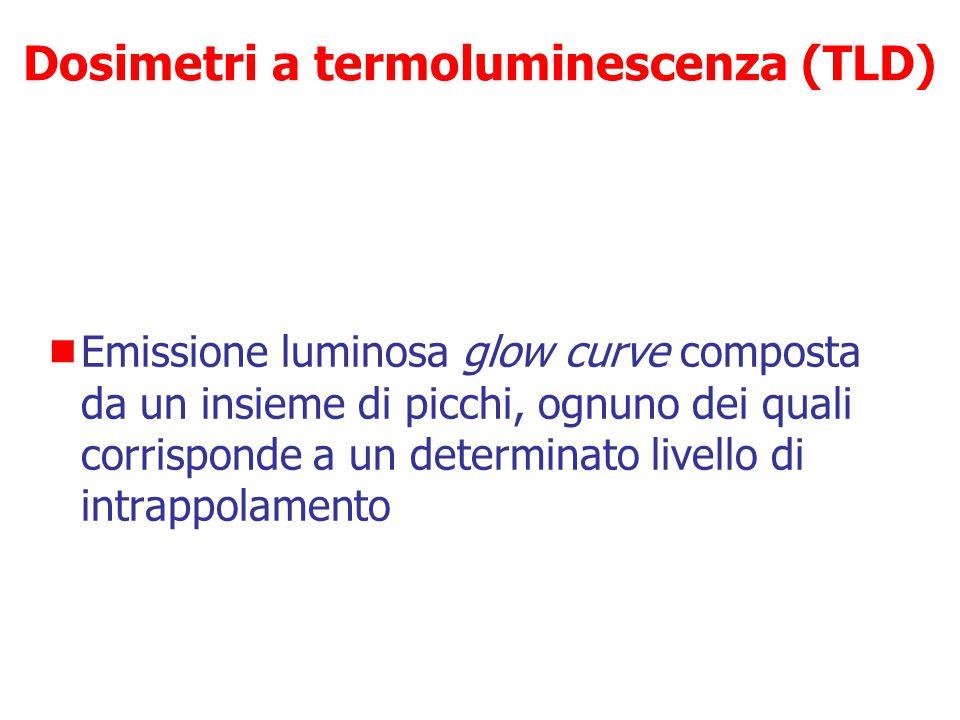 Dosimetri a termoluminescenza (TLD)