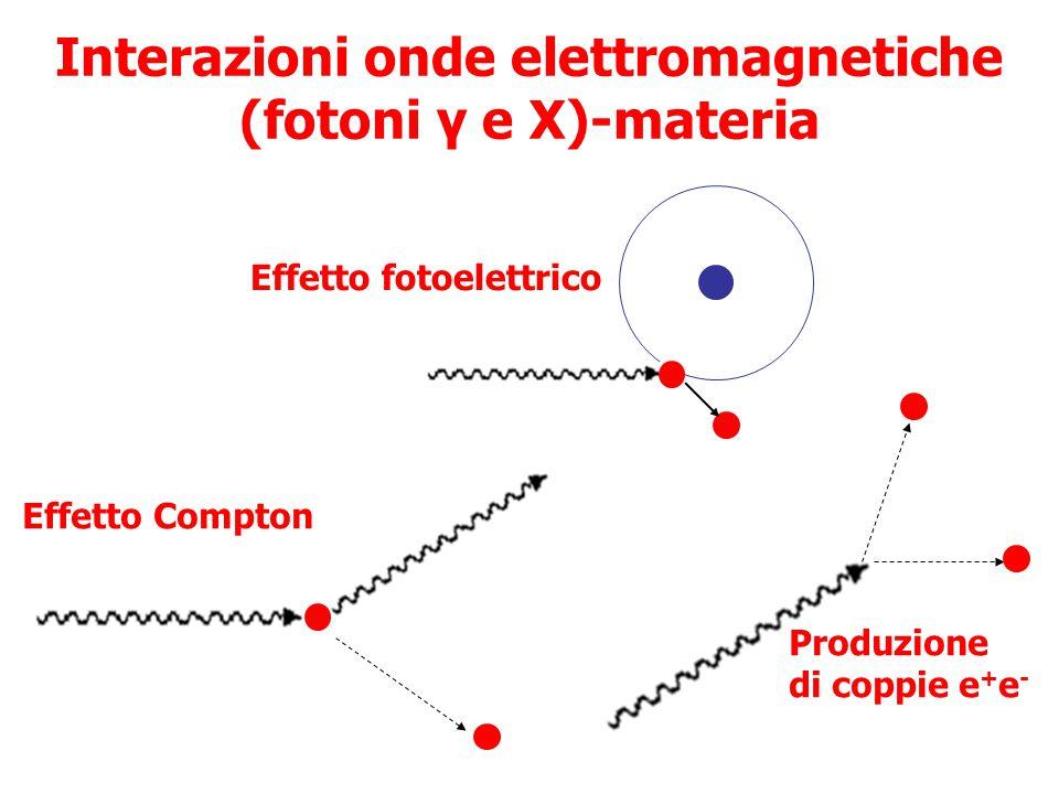Interazioni onde elettromagnetiche (fotoni γ e X)-materia