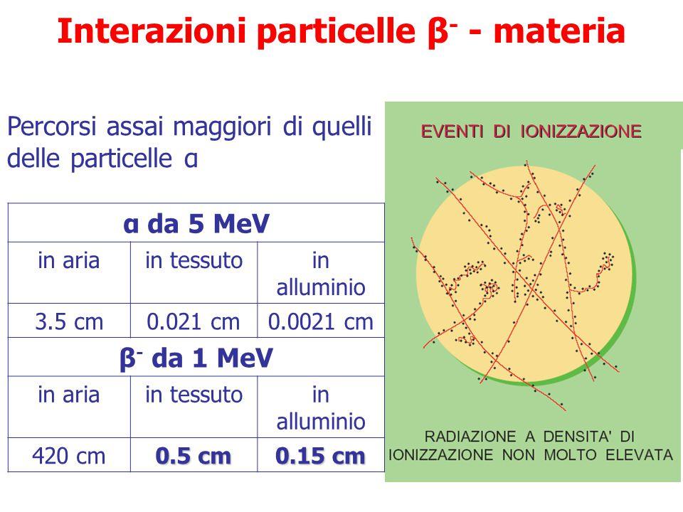 Interazioni particelle β- - materia