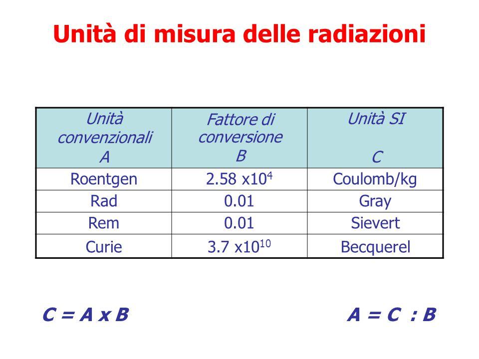 Unità di misura delle radiazioni