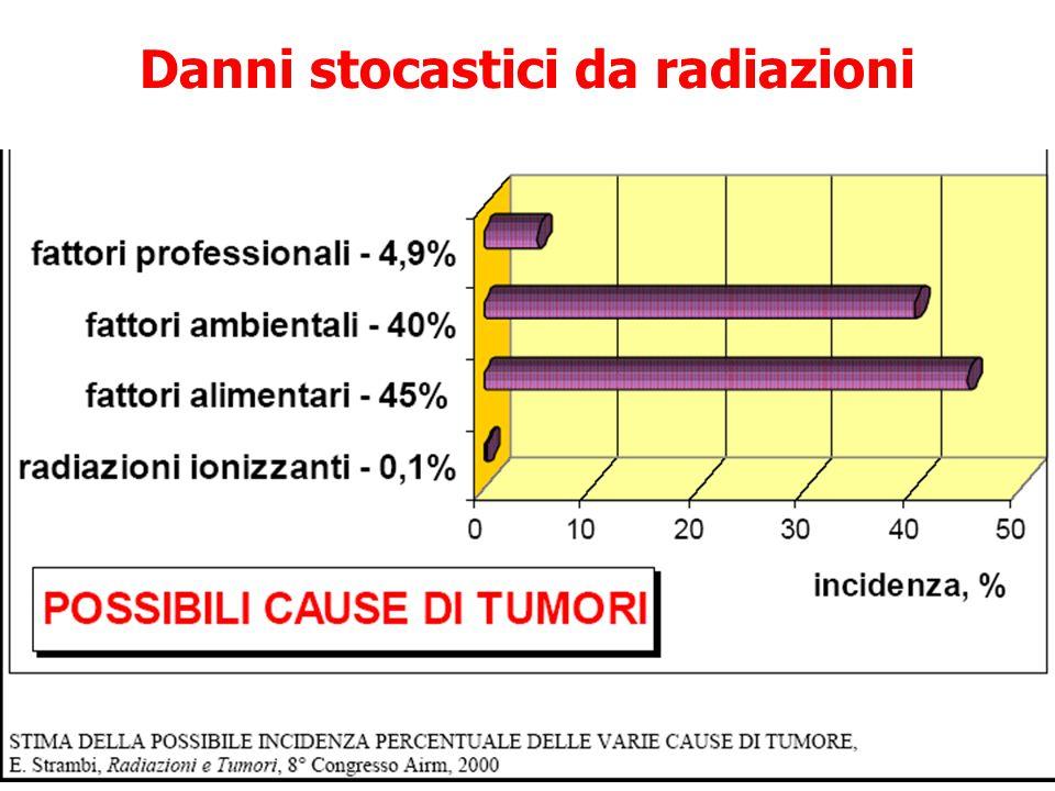 Danni stocastici da radiazioni