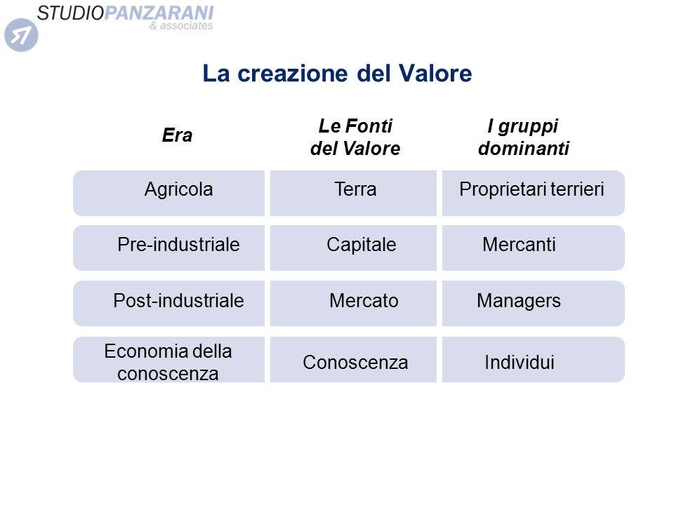 La creazione del Valore