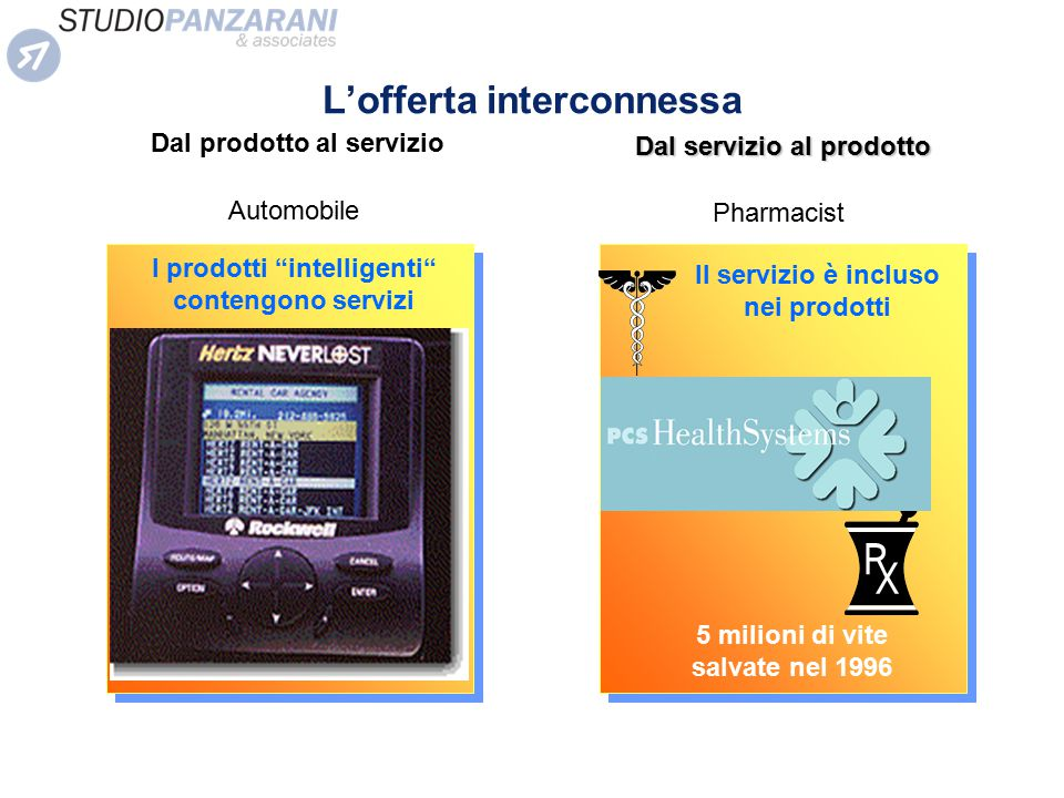 L'offerta interconnessa
