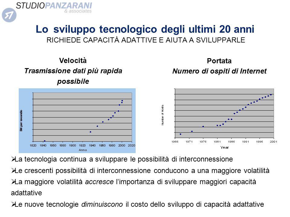 Lo sviluppo tecnologico degli ultimi 20 anni