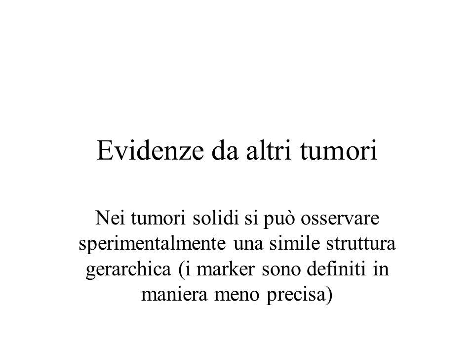 Evidenze da altri tumori