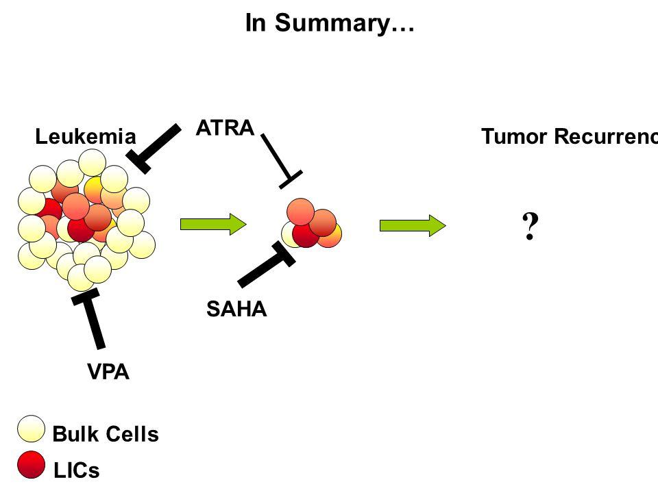 In Summary… ATRA Leukemia Tumor Recurrence SAHA VPA LICs Bulk Cells