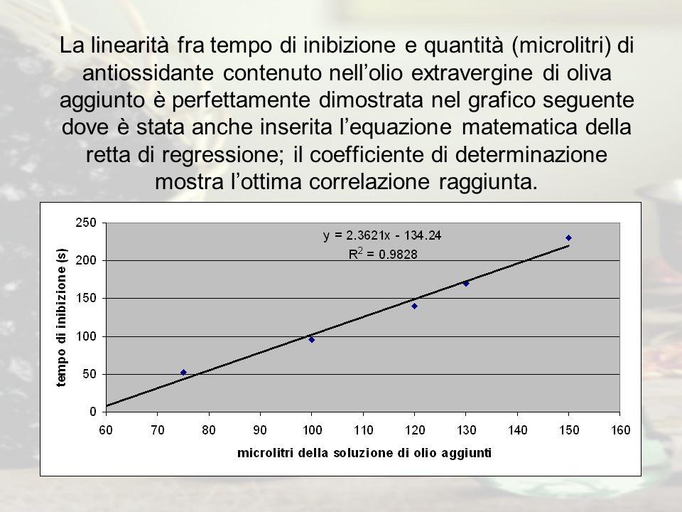 La linearità fra tempo di inibizione e quantità (microlitri) di antiossidante contenuto nell'olio extravergine di oliva aggiunto è perfettamente dimostrata nel grafico seguente dove è stata anche inserita l'equazione matematica della retta di regressione; il coefficiente di determinazione mostra l'ottima correlazione raggiunta.