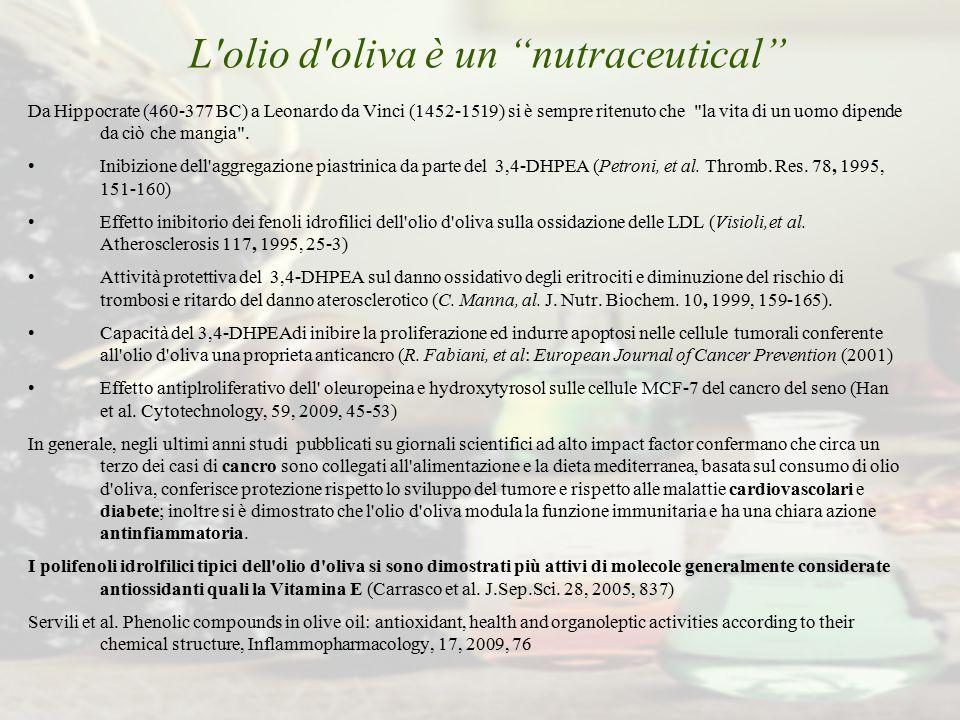 L olio d oliva è un nutraceutical