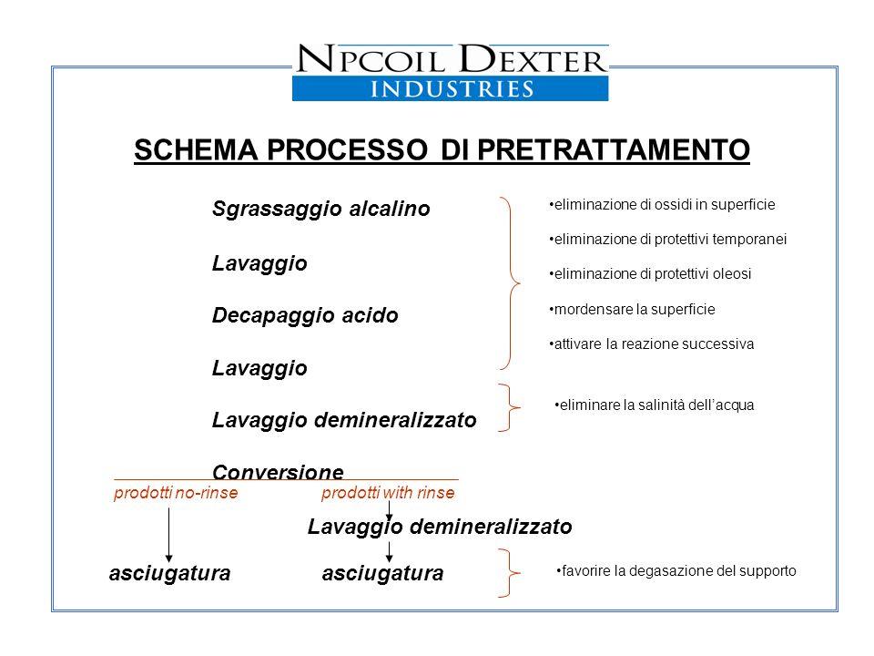 SCHEMA PROCESSO DI PRETRATTAMENTO Lavaggio demineralizzato