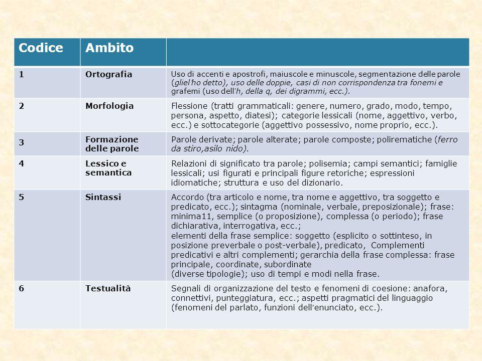 Codice Ambito 1 Ortografia 2 Morfologia