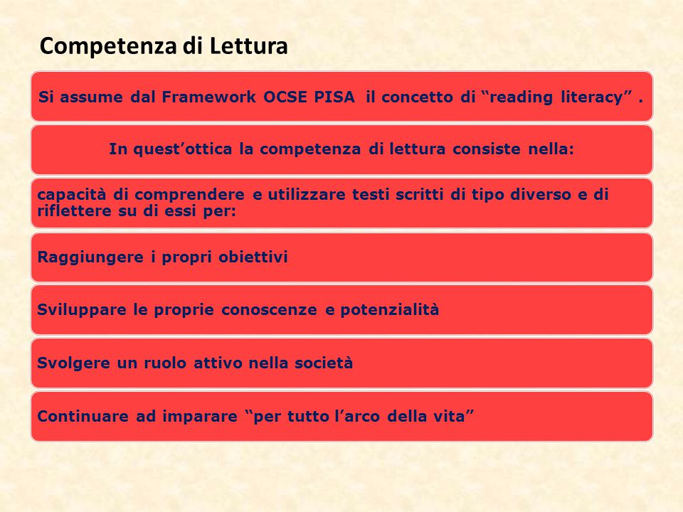 Competenza di Lettura Si assume dal Framework OCSE PISA il concetto di reading literacy .