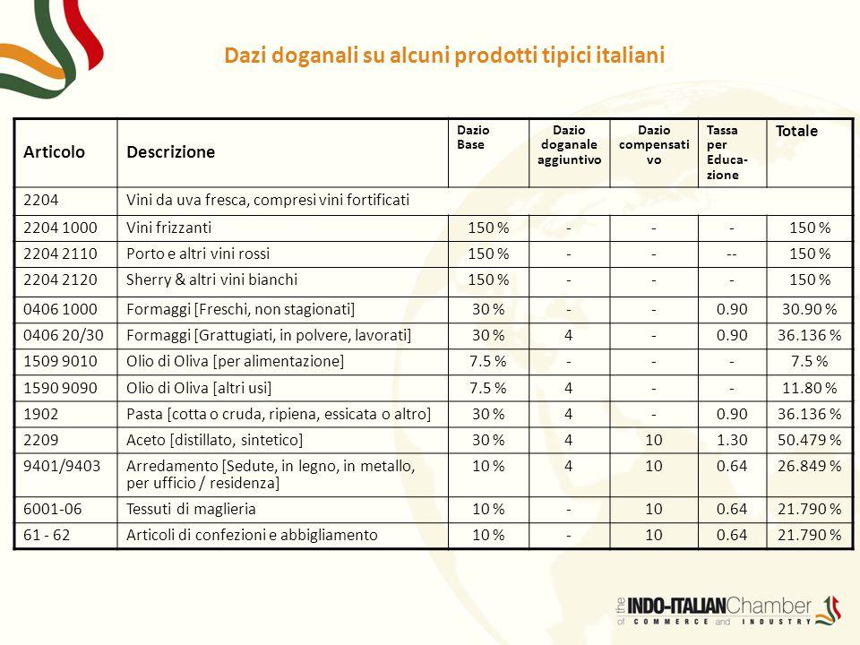Dazi doganali su alcuni prodotti tipici italiani