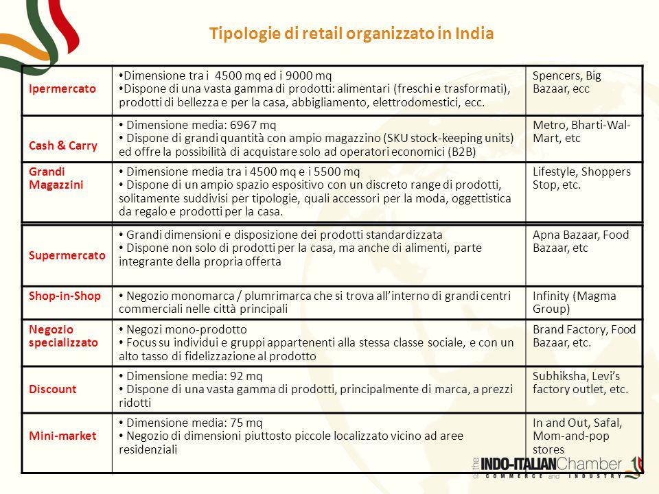 Tipologie di retail organizzato in India
