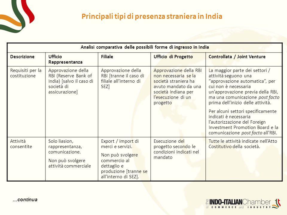 Principali tipi di presenza straniera in India