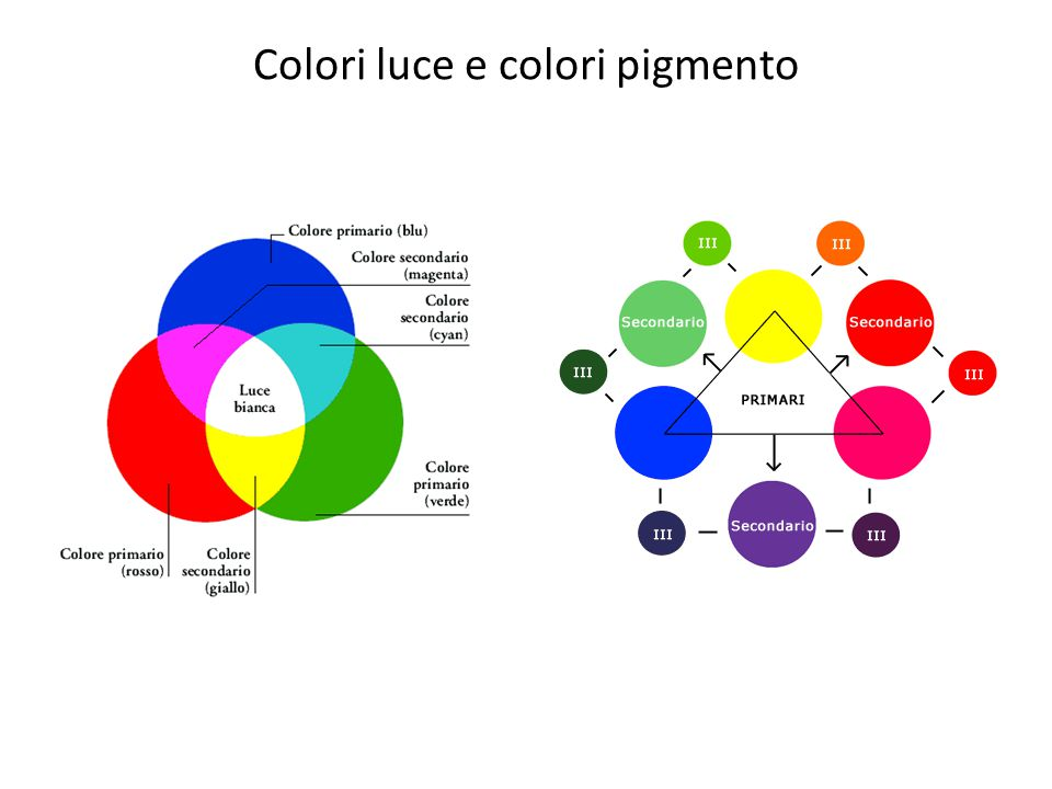 Colori luce e colori pigmento