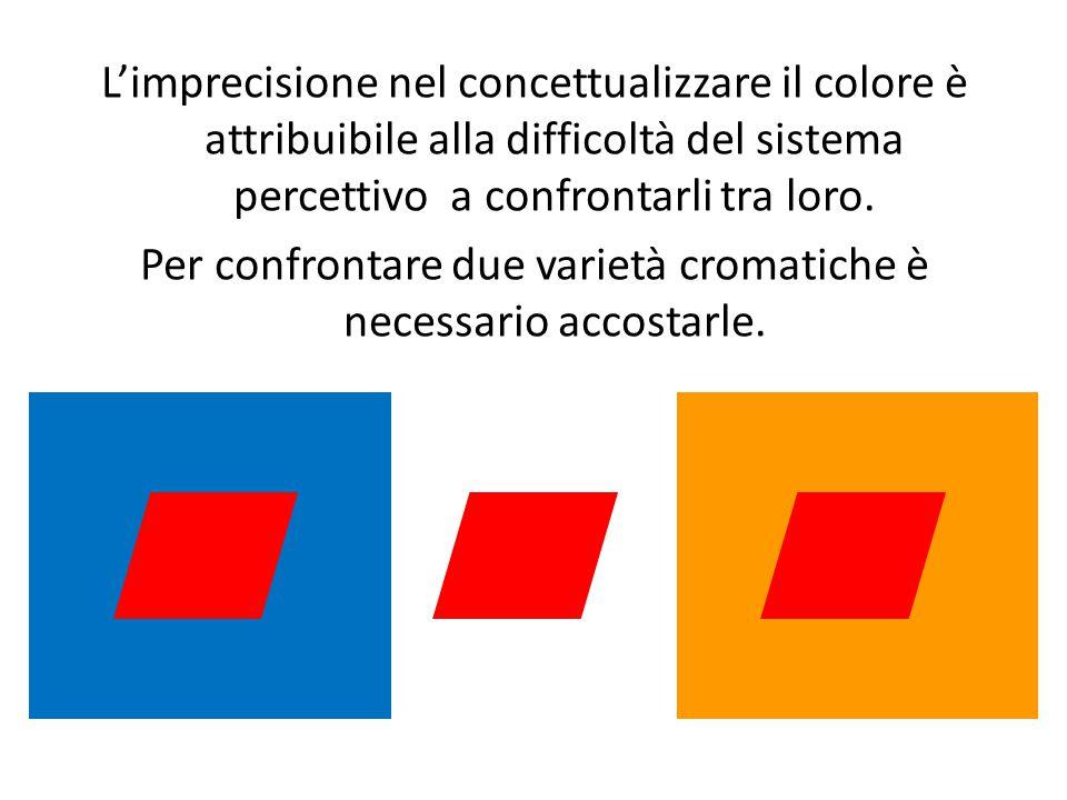 L'imprecisione nel concettualizzare il colore è attribuibile alla difficoltà del sistema percettivo a confrontarli tra loro.