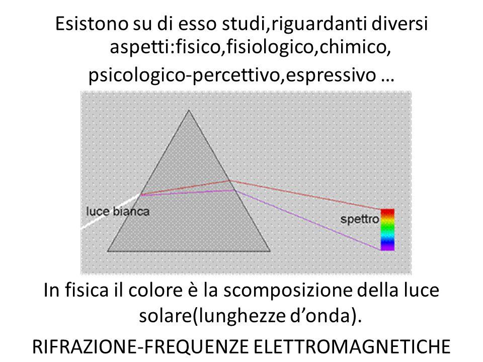 RIFRAZIONE-FREQUENZE ELETTROMAGNETICHE