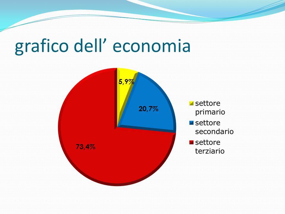 grafico dell' economia
