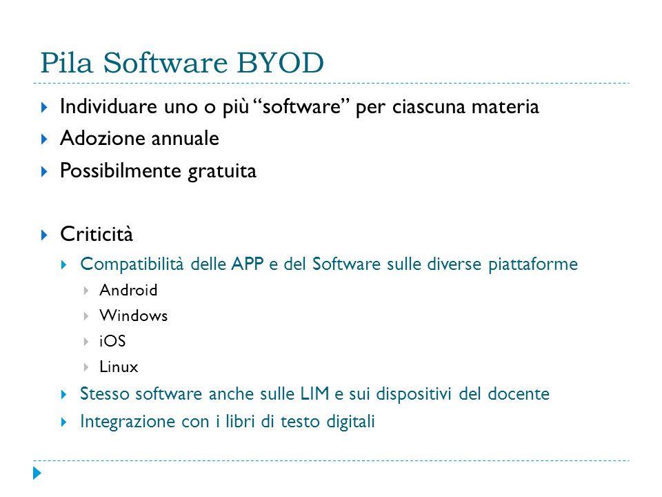 Pila Software BYOD Individuare uno o più software per ciascuna materia. Adozione annuale. Possibilmente gratuita.