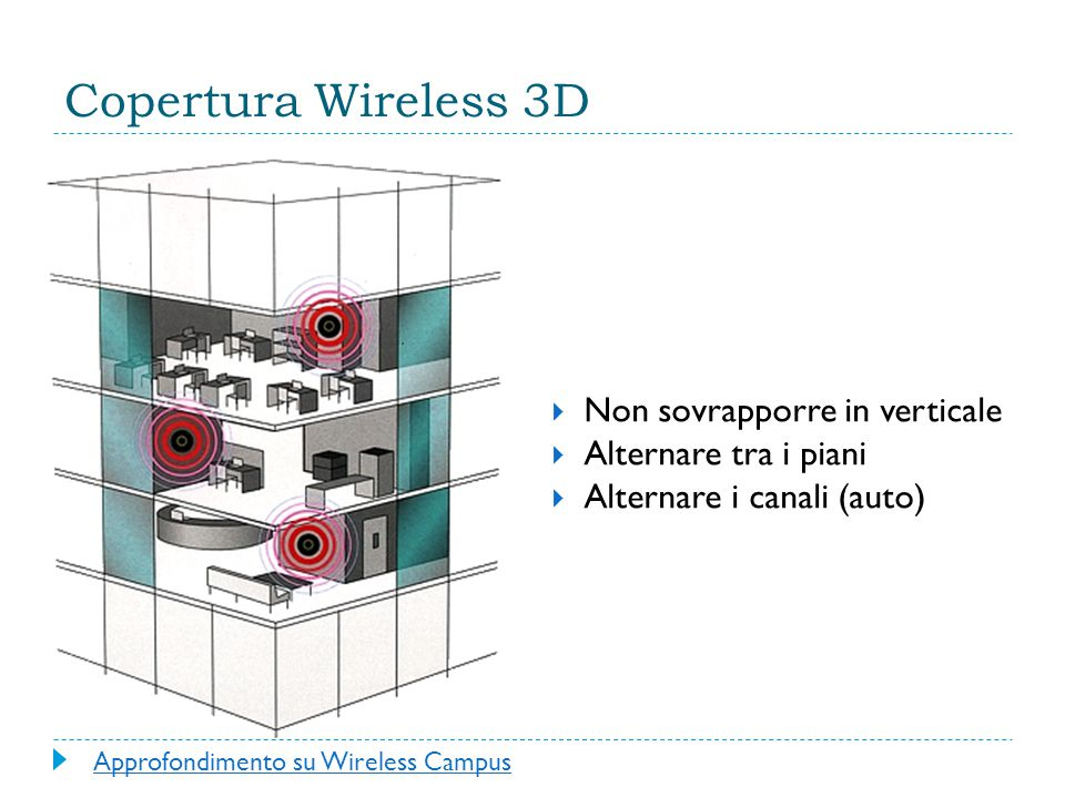 Copertura Wireless 3D Non sovrapporre in verticale