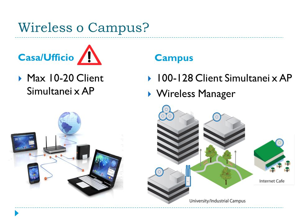 Wireless o Campus Max 10-20 Client Simultanei x AP