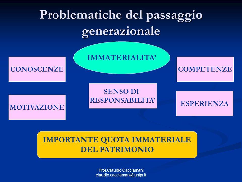 Problematiche del passaggio generazionale